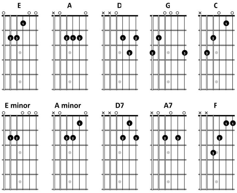 Guitar Chords - FREE DOWNLOAD